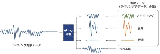 対象とする時系列データを切り分けて、そのパターンによってラベルを自動的に付与するアルゴリズムを求めます